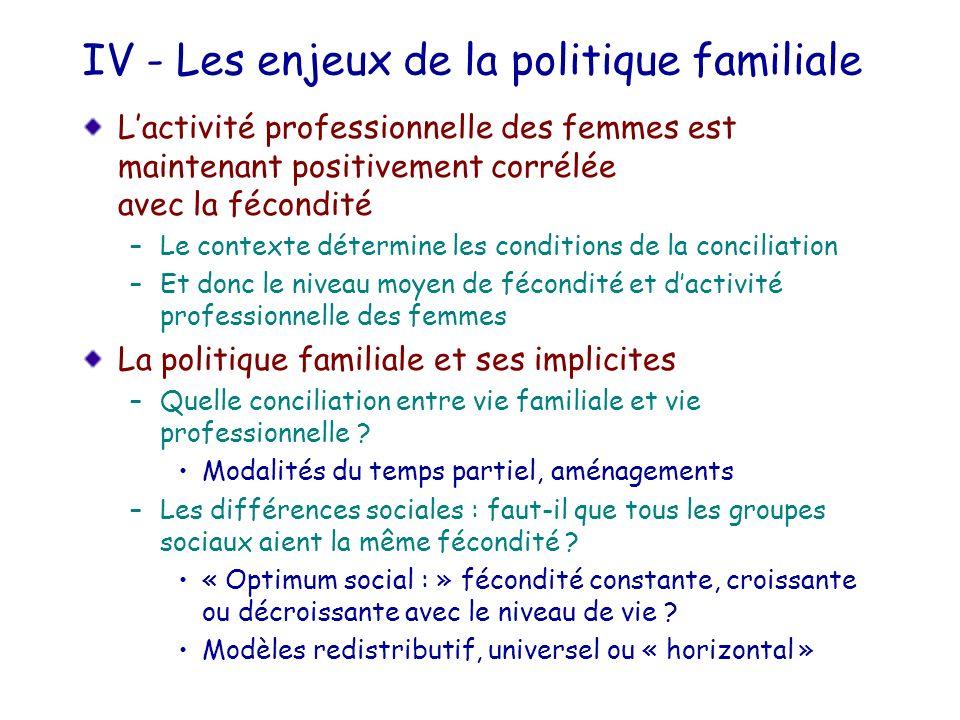 IV - Les enjeux de la politique familiale Lactivité professionnelle des femmes est maintenant positivement corrélée avec la fécondité –Le contexte dét