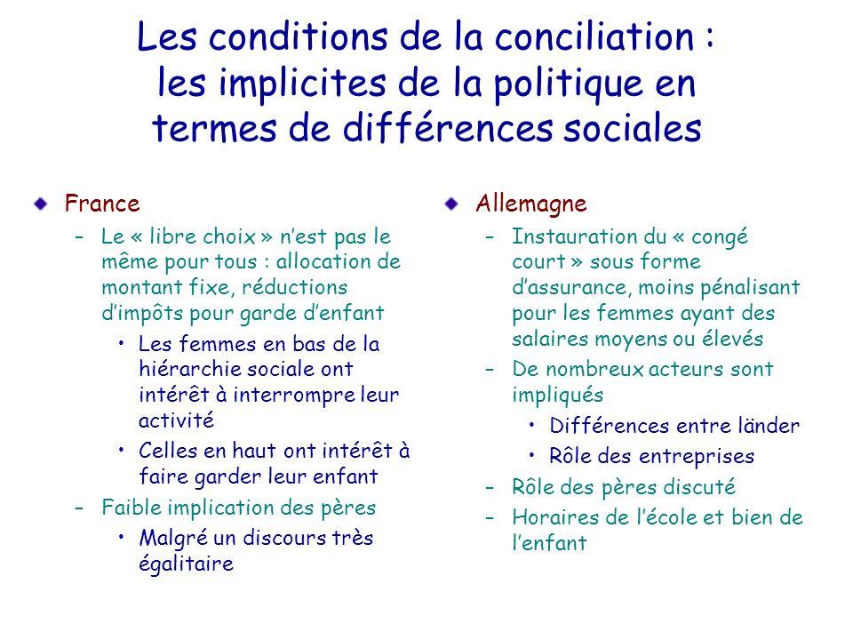 Les conditions de la conciliation : les implicites de la politique en termes de différences sociales France –Le « libre choix » nest pas le même pour