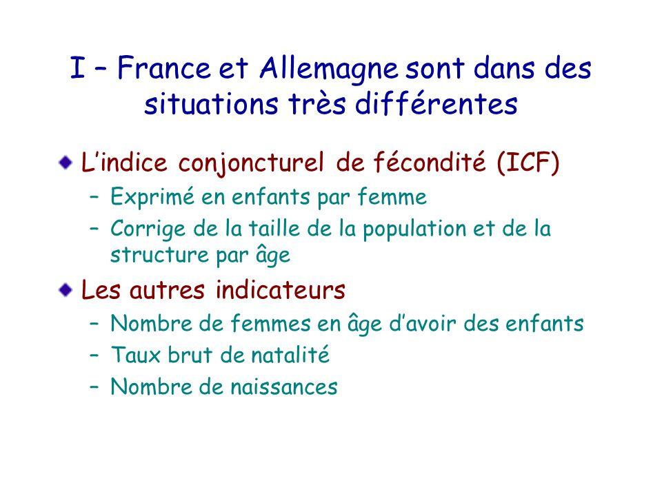 I – France et Allemagne sont dans des situations très différentes Lindice conjoncturel de fécondité (ICF) –Exprimé en enfants par femme –Corrige de la