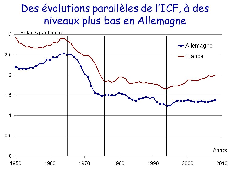 Des évolutions parallèles de lICF, à des niveaux plus bas en Allemagne
