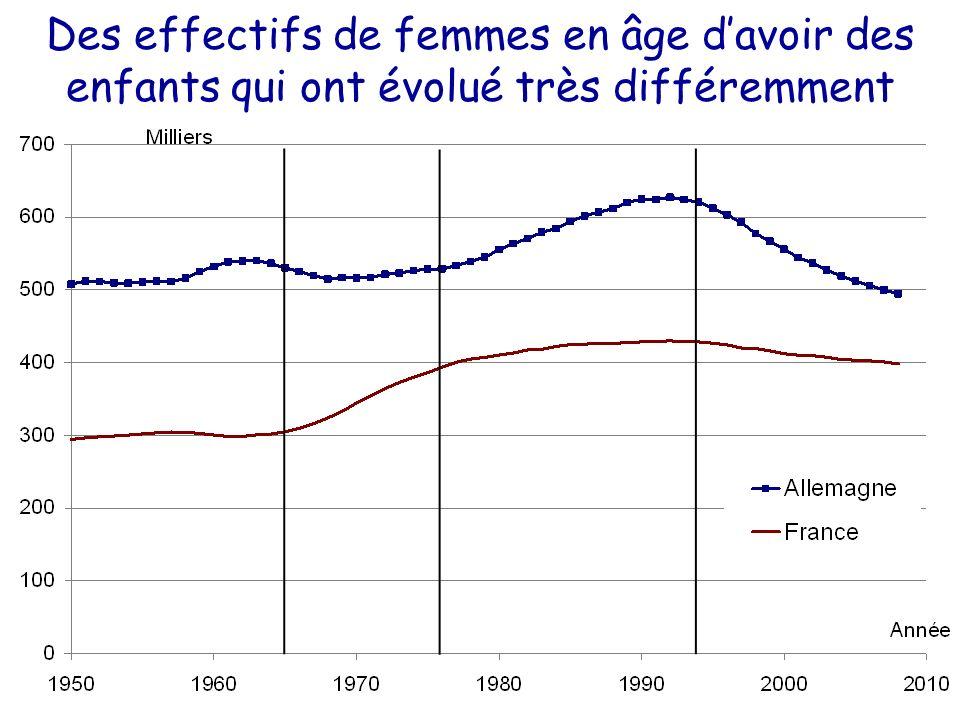 Des effectifs de femmes en âge davoir des enfants qui ont évolué très différemment