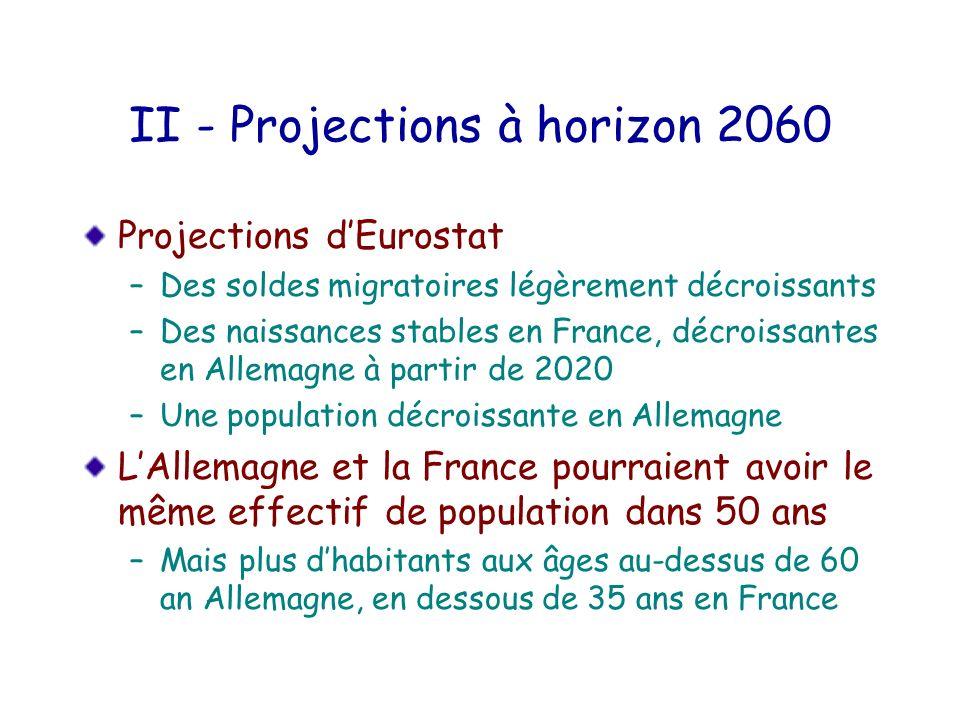 II - Projections à horizon 2060 Projections dEurostat –Des soldes migratoires légèrement décroissants –Des naissances stables en France, décroissantes