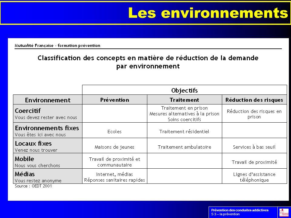 Les environnements Prévention des conduites addictives S 3 – la prévention