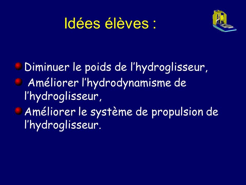 Idées élèves : Diminuer le poids de lhydroglisseur, Améliorer lhydrodynamisme de lhydroglisseur, Améliorer le système de propulsion de lhydroglisseur.