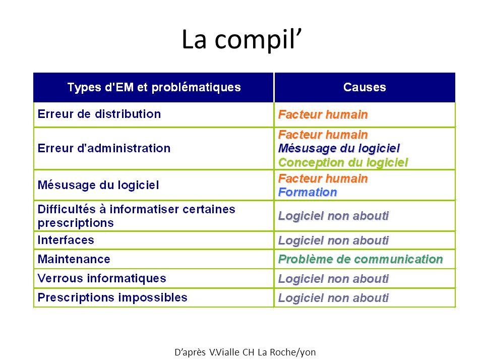La compil Daprès V.Vialle CH La Roche/yon