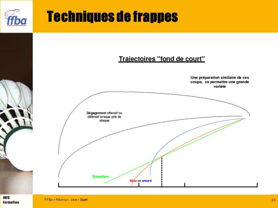 14 INFB Formation FFBA > Réunion - date > Sujet Techniques de frappes