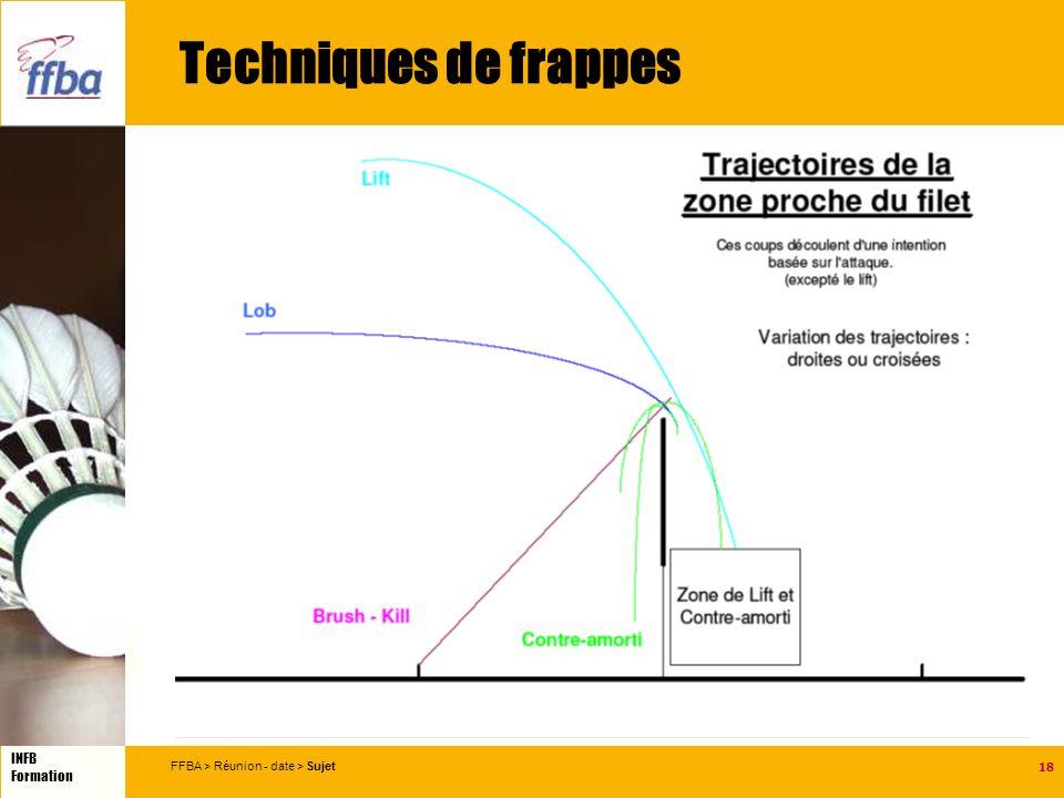 18 INFB Formation FFBA > Réunion - date > Sujet Techniques de frappes