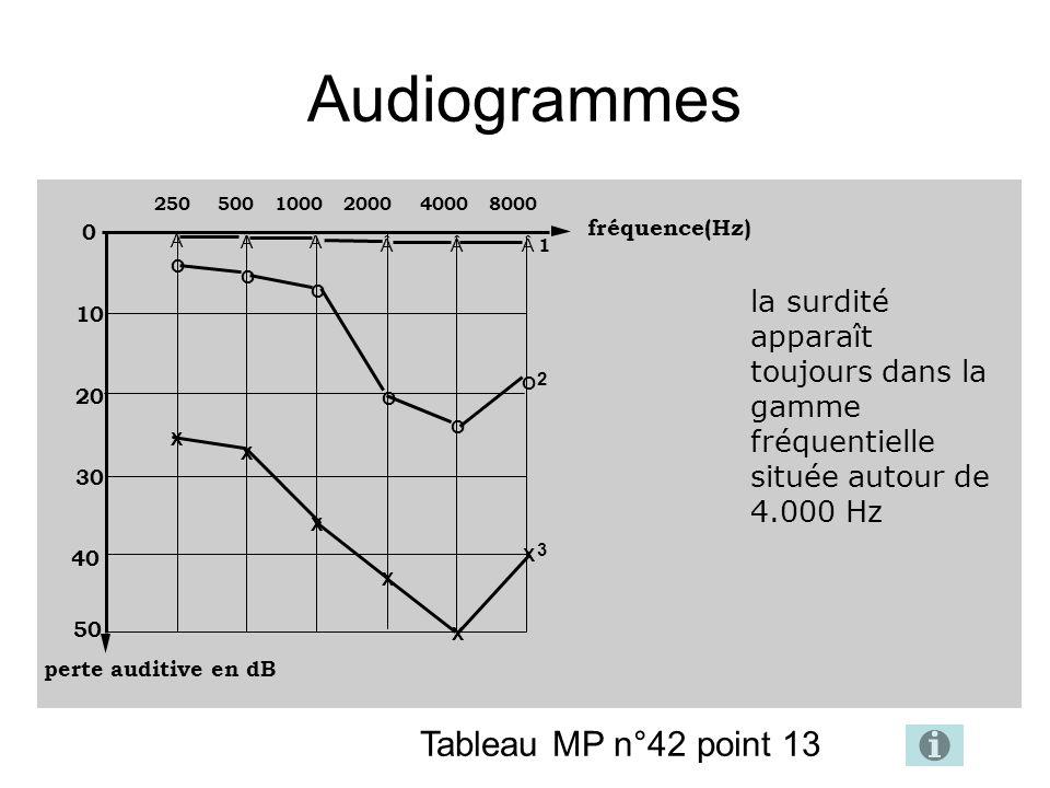Audiogrammes perte auditive en dB ÂÂ ÂÂÂ Â O O O O O O X X X X X X 1 2 3 0 10 20 30 40 50 fréquence(Hz) 250 500 1000 2000 4000 8000 la surdité apparaît toujours dans la gamme fréquentielle située autour de 4.000 Hz Tableau MP n°42 point 13