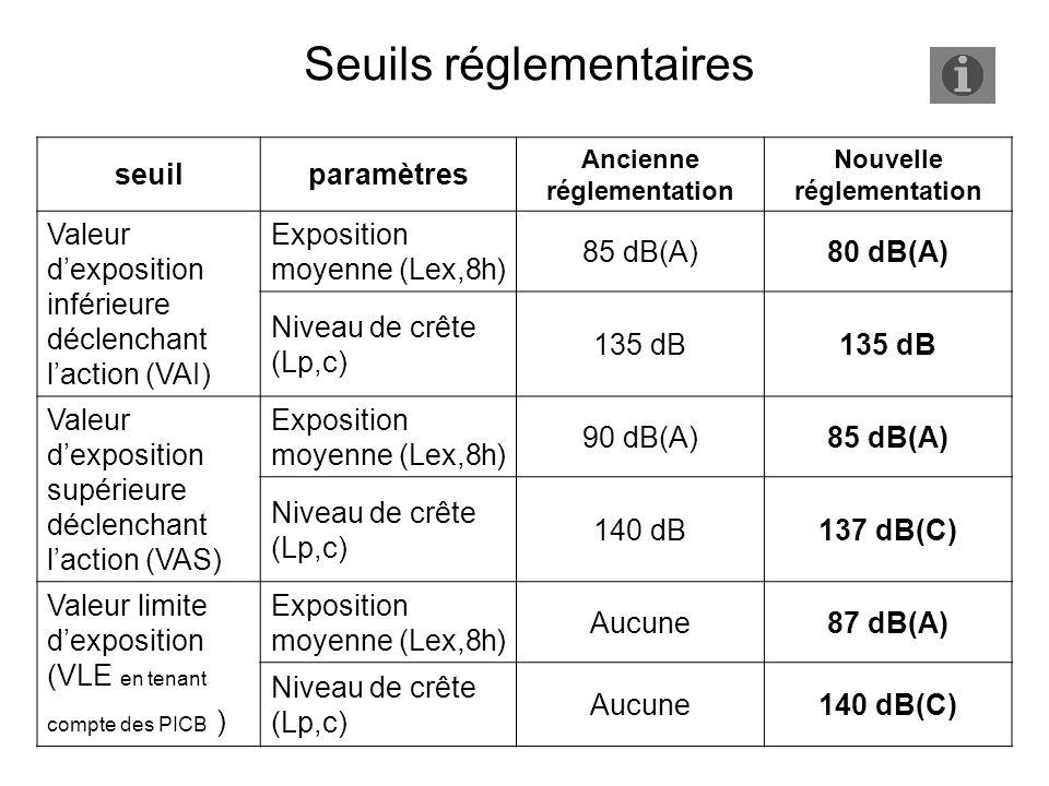 seuilparamètres Ancienne réglementation Nouvelle réglementation Valeur dexposition inférieure déclenchant laction (VAI) Exposition moyenne (Lex,8h) 85 dB(A)80 dB(A) Niveau de crête (Lp,c) 135 dB Valeur dexposition supérieure déclenchant laction (VAS) Exposition moyenne (Lex,8h) 90 dB(A)85 dB(A) Niveau de crête (Lp,c) 140 dB137 dB(C) Valeur limite dexposition (VLE en tenant compte des PICB ) Exposition moyenne (Lex,8h) Aucune87 dB(A) Niveau de crête (Lp,c) Aucune140 dB(C) Seuils réglementaires