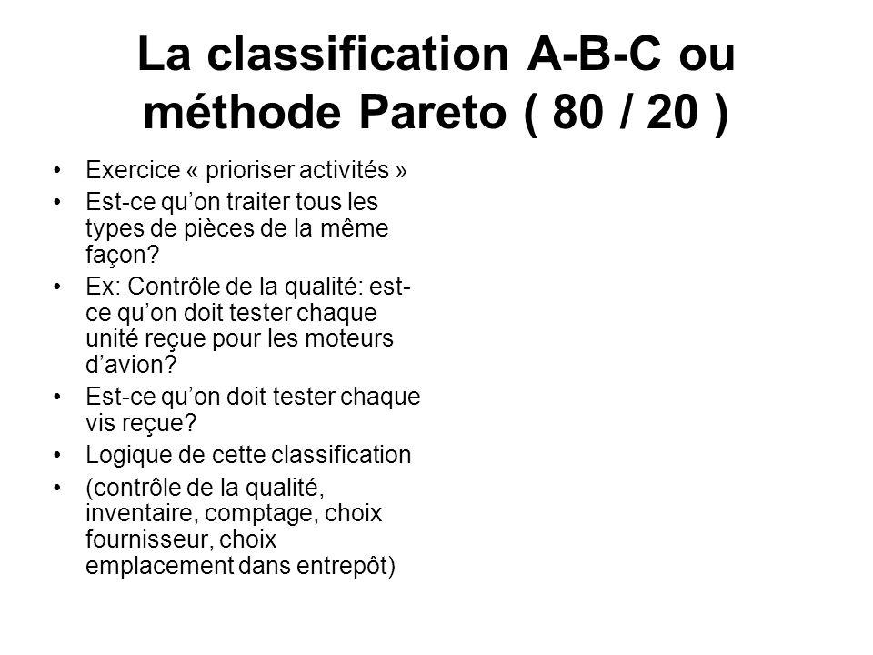 La classification A-B-C ou méthode Pareto ( 80 / 20 ) Exercice « prioriser activités » Est-ce quon traiter tous les types de pièces de la même façon?