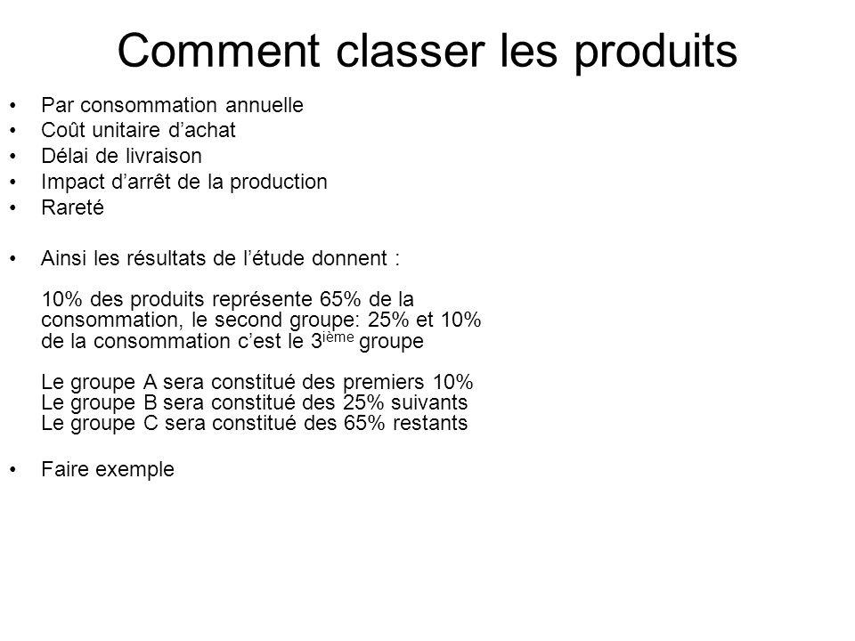 Comment classer les produits Par consommation annuelle Coût unitaire dachat Délai de livraison Impact darrêt de la production Rareté Ainsi les résulta
