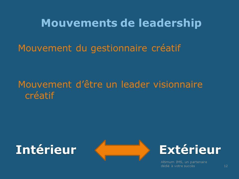 IntérieurExtérieur Mouvements de leadership Mouvement du gestionnaire créatif Mouvement dêtre un leader visionnaire créatif Altimum IMS, un partenaire