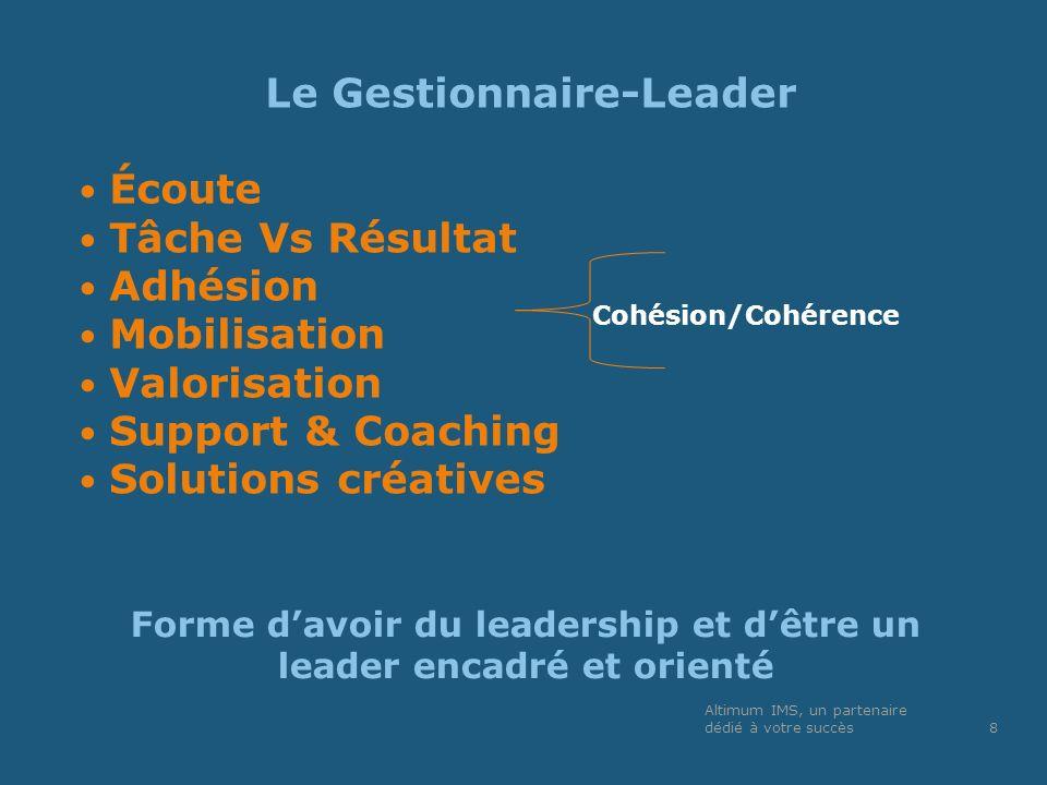 Forme davoir du leadership et dêtre un leader encadré et orienté Le Gestionnaire-Leader Écoute Tâche Vs Résultat Adhésion Mobilisation Valorisation Su