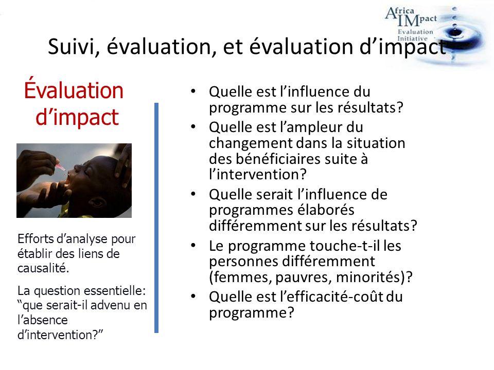 Suivi, évaluation, et évaluation dimpact Quelle est linfluence du programme sur les résultats.
