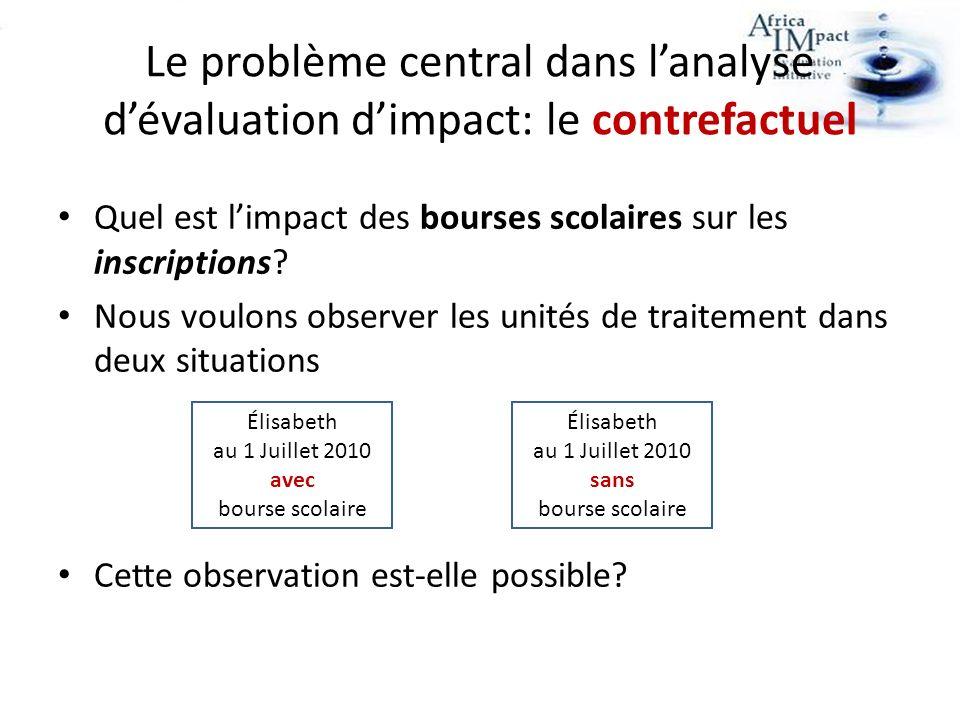 Le problème central dans lanalyse dévaluation dimpact: le contrefactuel Quel est limpact des bourses scolaires sur les inscriptions.