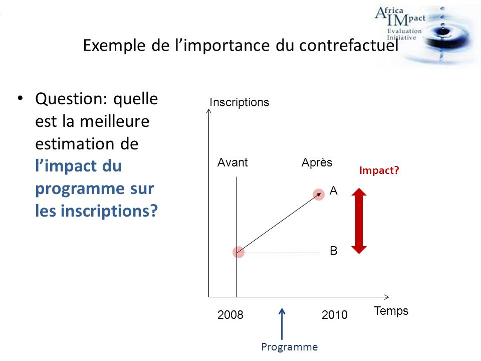 Exemple de limportance du contrefactuel Question: quelle est la meilleure estimation de limpact du programme sur les inscriptions? Temps Inscriptions