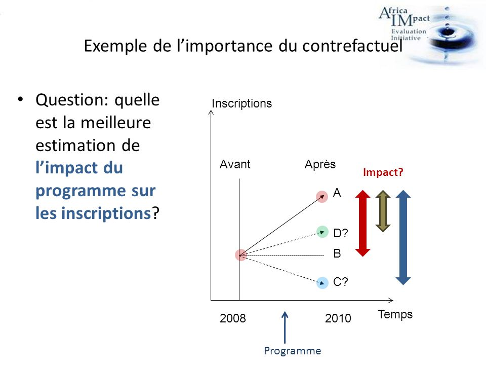 Exemple de limportance du contrefactuel Question: quelle est la meilleure estimation de limpact du programme sur les inscriptions.