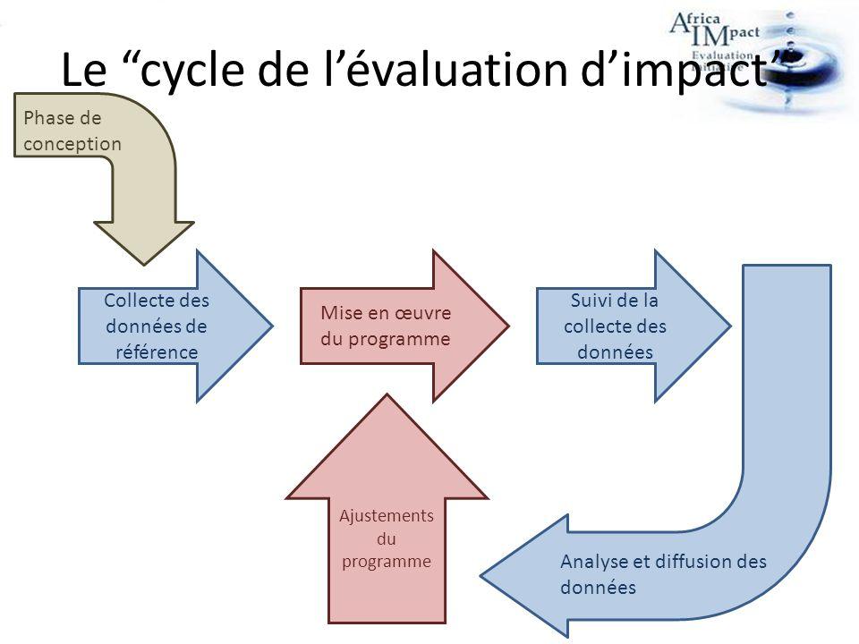 Le cycle de lévaluation dimpact Collecte des données de référence Mise en œuvre du programme Suivi de la collecte des données Analyse et diffusion des données Ajustements du programme Phase de conception