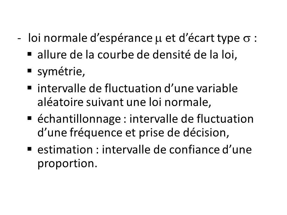 -loi normale despérance et décart type : allure de la courbe de densité de la loi, symétrie, intervalle de fluctuation dune variable aléatoire suivant