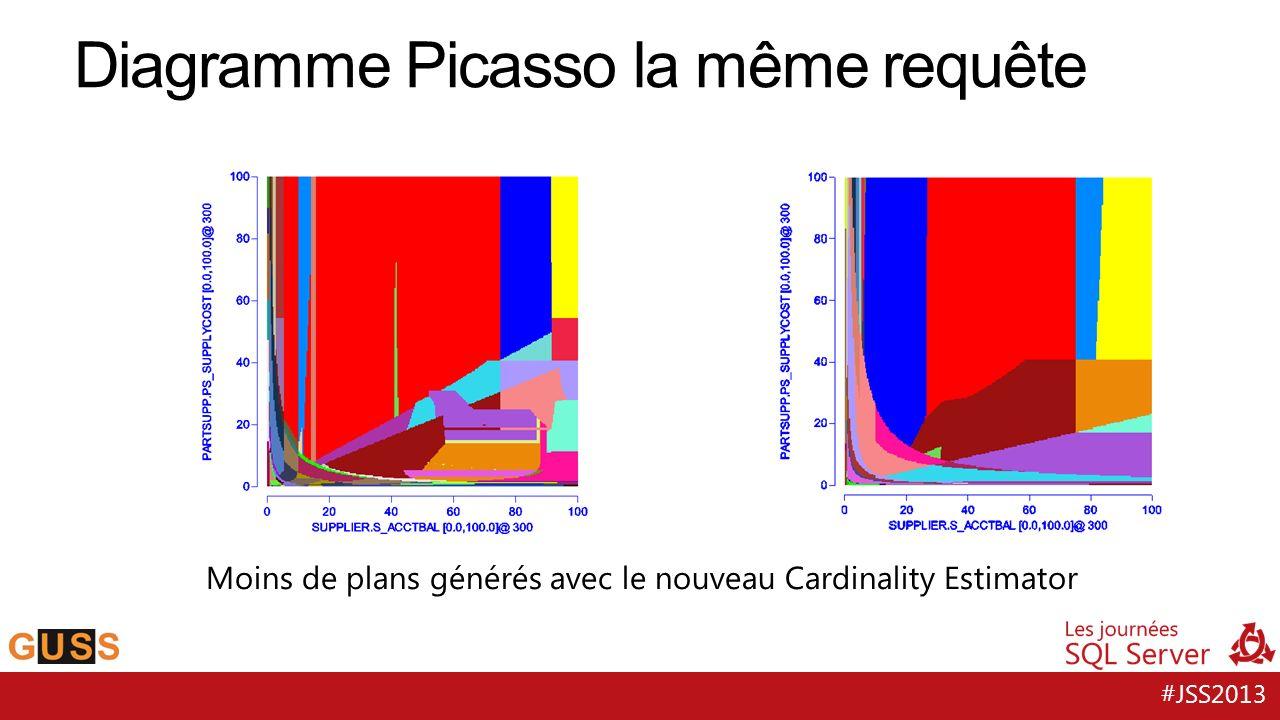 #JSS2013 Diagramme Picasso la même requête Moins de plans générés avec le nouveau Cardinality Estimator SQL Server 2008 R2Prototype with new CE