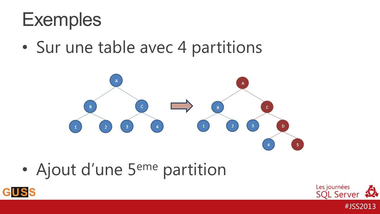 #JSS2013 Sur une table avec 4 partitions Exemples Ajout dune 5 eme partition