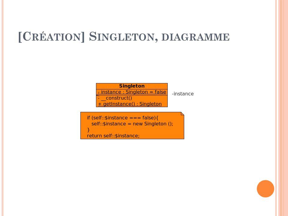 [C RÉATION ] S INGLETON, DIAGRAMME