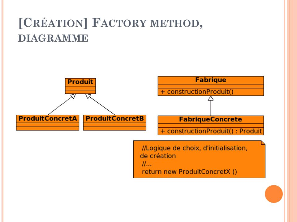 [C RÉATION ] F ACTORY METHOD, DIAGRAMME