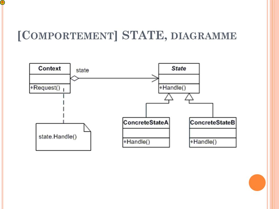 [C OMPORTEMENT ] STATE, DIAGRAMME