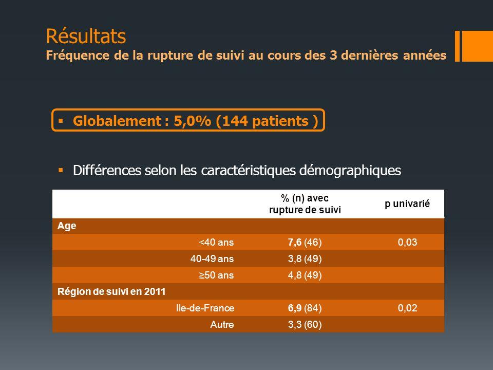 Résultats Fréquence de la rupture de suivi au cours des 3 dernières années % (n) avec rupture de suivi p univarié Age <40 ans7,6 (46)0,03 40-49 ans3,8 (49) 50 ans4,8 (49) Région de suivi en 2011 Ile-de-France6,9 (84)0,02 Autre3,3 (60) Globalement : 5,0% (144 patients ) Différences selon les caractéristiques démographiques