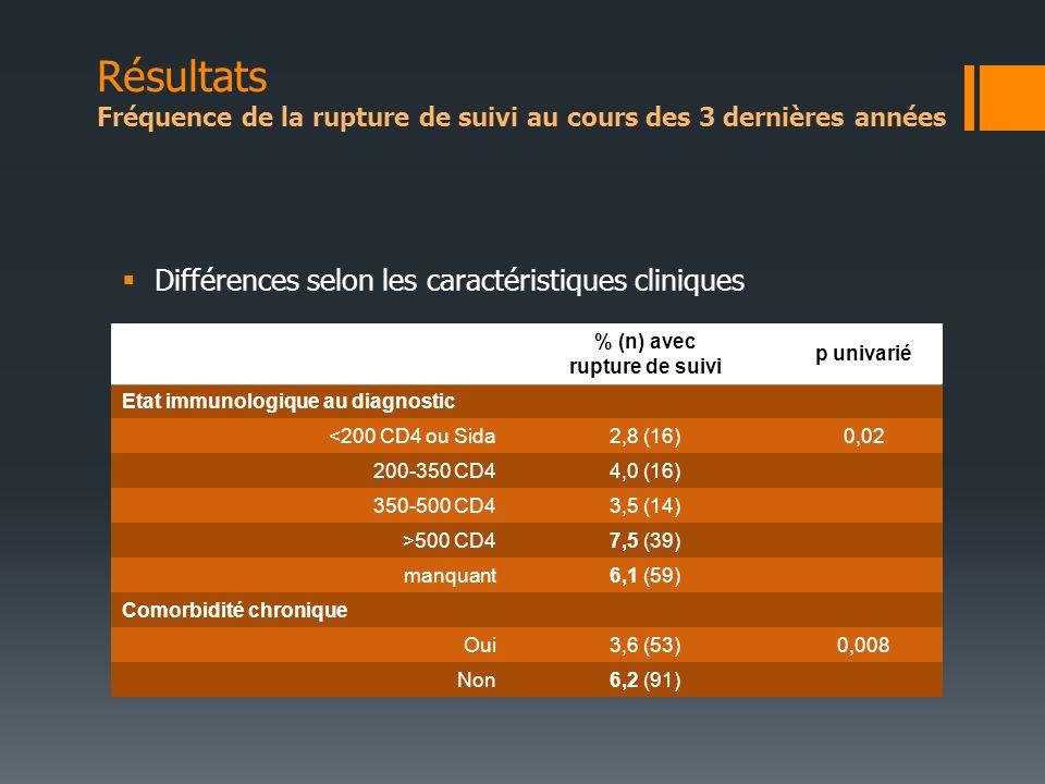 Différences selon les caractéristiques cliniques % (n) avec rupture de suivi p univarié Etat immunologique au diagnostic <200 CD4 ou Sida2,8 (16)0,02