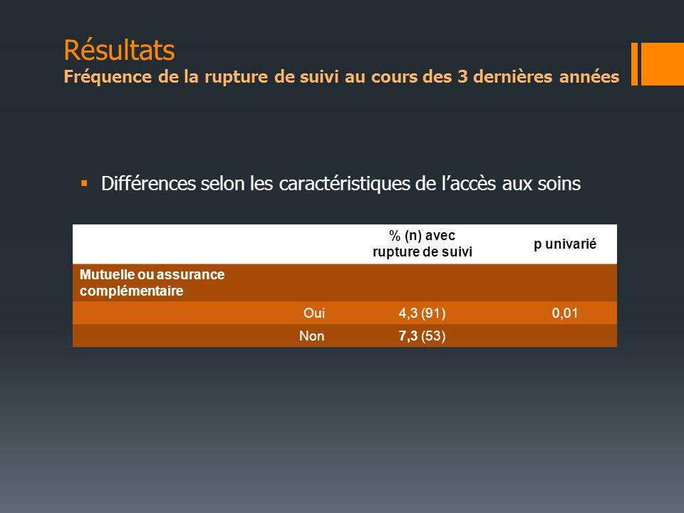 Différences selon les caractéristiques de laccès aux soins % (n) avec rupture de suivi p univarié Mutuelle ou assurance complémentaire Oui4,3 (91)0,01 Non7,3 (53) Résultats Fréquence de la rupture de suivi au cours des 3 dernières années