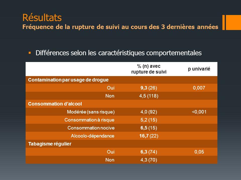 Différences selon les caractéristiques comportementales % (n) avec rupture de suivi p univarié Contamination par usage de drogue Oui9,3 (26)0,007 Non4,5 (118) Consommation dalcool Modérée (sans risque)4,0 (92)<0,001 Consommation à risque5,2 (15) Consommation nocive6,5 (15) Alcoolo-dépendance16,7 (22) Tabagisme régulier Oui6,3 (74)0,05 Non4,3 (70) Résultats Fréquence de la rupture de suivi au cours des 3 dernières années
