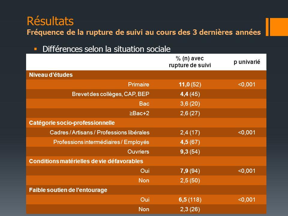 Différences selon la situation sociale % (n) avec rupture de suivi p univarié Niveau détudes Primaire11,0 (52)<0,001 Brevet des collèges, CAP, BEP4,4
