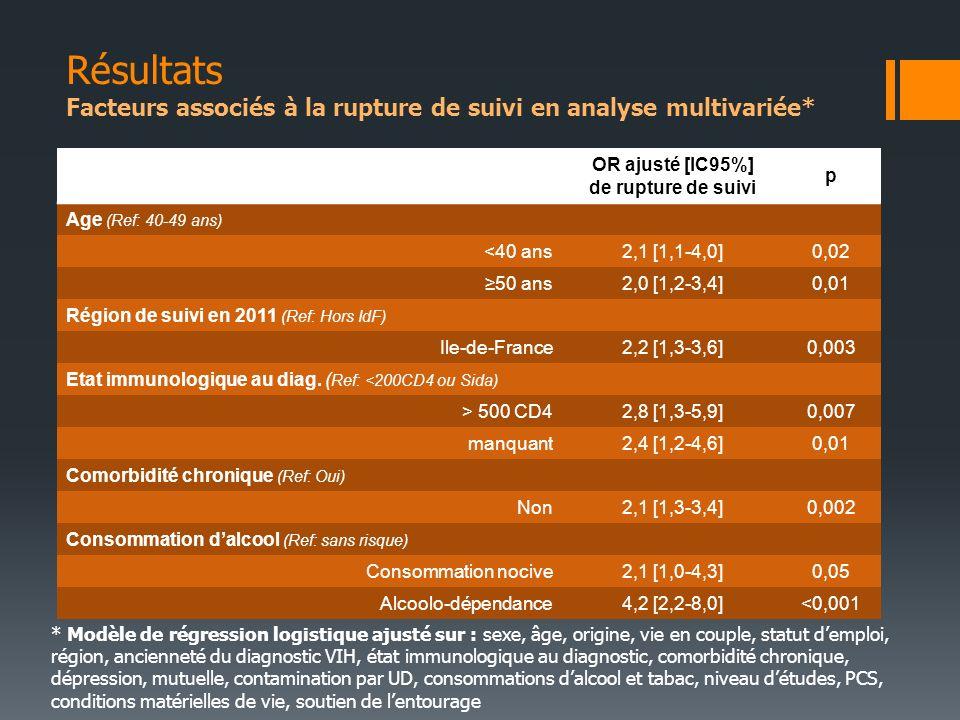 OR ajusté [IC95%] de rupture de suivi p Age (Ref: 40-49 ans) <40 ans2,1 [1,1-4,0]0,02 50 ans2,0 [1,2-3,4]0,01 Région de suivi en 2011 (Ref: Hors IdF) Ile-de-France2,2 [1,3-3,6]0,003 Etat immunologique au diag.