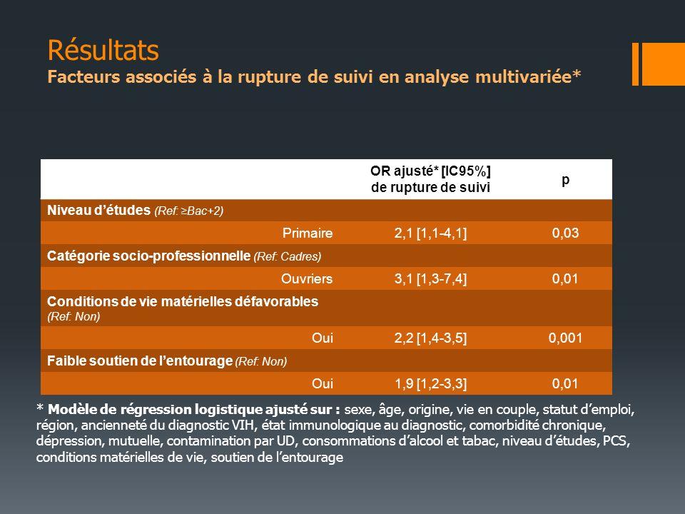 OR ajusté* [IC95%] de rupture de suivi p Niveau détudes (Ref: Bac+2) Primaire2,1 [1,1-4,1]0,03 Catégorie socio-professionnelle (Ref: Cadres) Ouvriers3,1 [1,3-7,4]0,01 Conditions de vie matérielles défavorables (Ref: Non) Oui2,2 [1,4-3,5]0,001 Faible soutien de lentourage (Ref: Non) Oui1,9 [1,2-3,3]0,01 * Modèle de régression logistique ajusté sur : sexe, âge, origine, vie en couple, statut demploi, région, ancienneté du diagnostic VIH, état immunologique au diagnostic, comorbidité chronique, dépression, mutuelle, contamination par UD, consommations dalcool et tabac, niveau détudes, PCS, conditions matérielles de vie, soutien de lentourage Résultats Facteurs associés à la rupture de suivi en analyse multivariée*