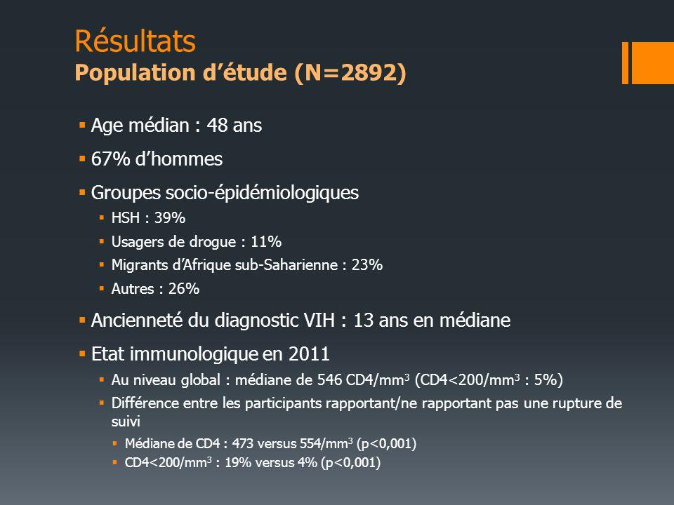 Résultats Population détude (N=2892) Age médian : 48 ans 67% dhommes Groupes socio-épidémiologiques HSH : 39% Usagers de drogue : 11% Migrants dAfriqu