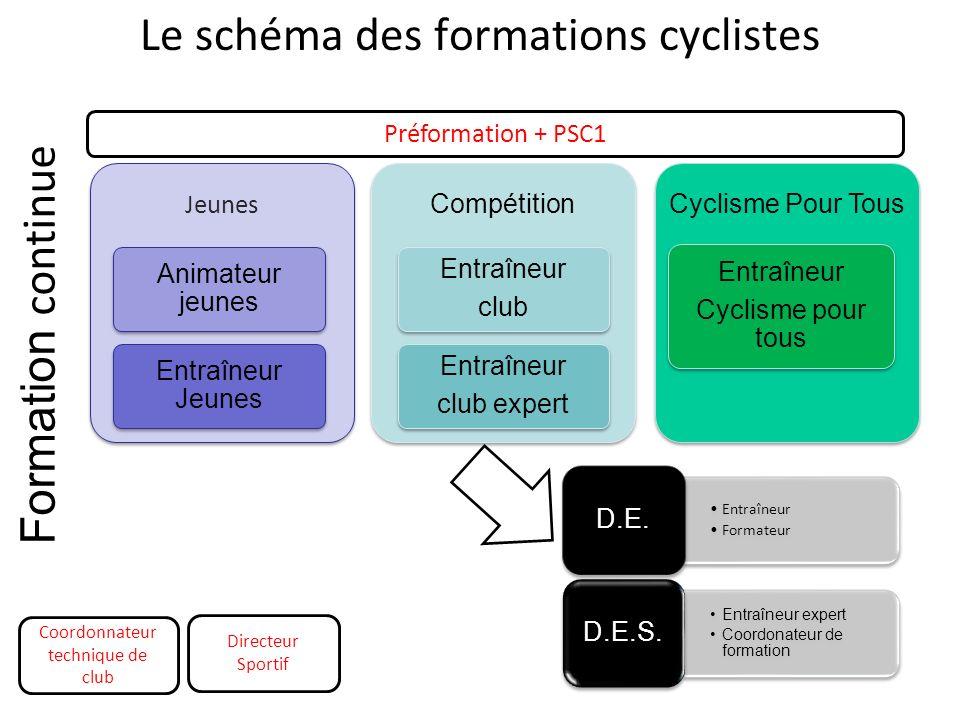 Le schéma des formations cyclistes Jeunes Animateur jeunes Entraîneur Jeunes Compétition Entraîneur club Entraîneur club expert Cyclisme Pour Tous Ent