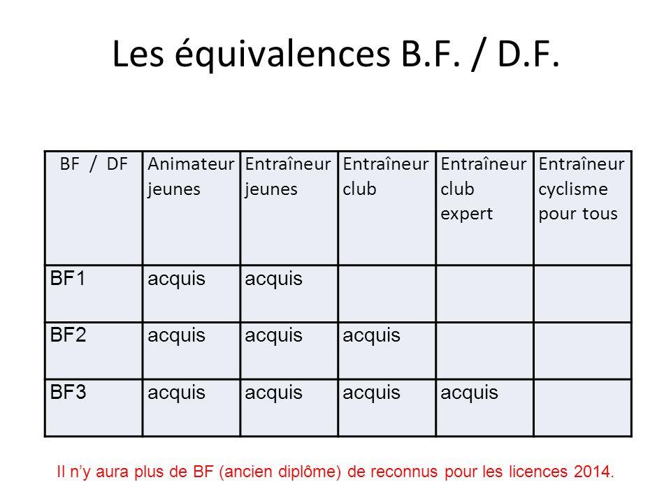 Les équivalences B.F. / D.F. BF / DFAnimateur jeunes Entraîneur jeunes Entraîneur club Entraîneur club expert Entraîneur cyclisme pour tous BF1acquis