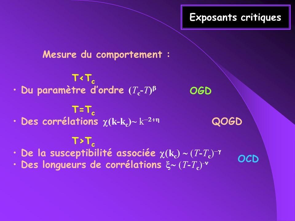 Exemple : Transition dans AuAgZn 2 T< 351.1°CT> 351.1°C Au/Ag Zn CubiqueCubique faces centrées F.