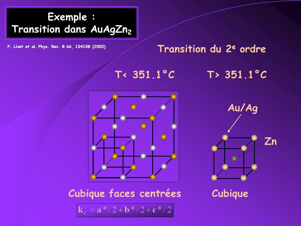 Corrélations Diffusion diffuse en (1/2,1/2,1/2) Ising 3D (q)~ q (T-T c ) (T-T c ) T C +4°C T C +0,13°C T C +4°C T C +0,08°C