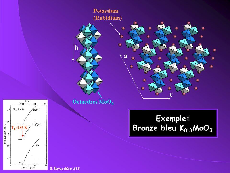 Bronze bleu XY 3D À T=183 K : apparition de réflexions satellites au vecteur donde critique : (T-T c ) (T-T c ) (T c -T)