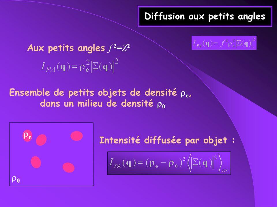 Loi de Guinier-1 La courbure à lorigine de | q ne dépend pas de la forme de lobjet mais de son rayon de gyration R G Loi de Guinier : L6L6 2 /L 0.88 /L