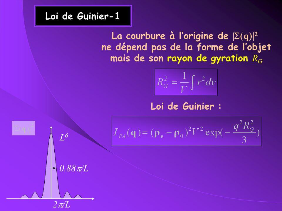 Loi de Guinier-2 Exemple dune sphère R G /a ~ 0.77