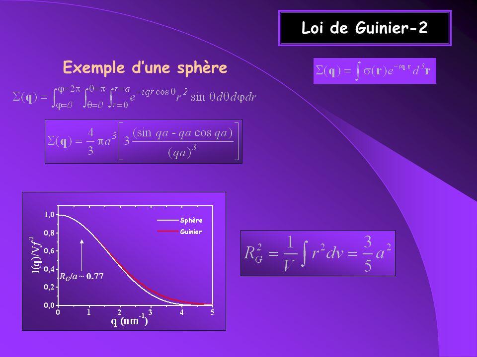 Loi de Porod Ensemble de particules, de surface totale S Déviation au régime de Porod : Rugosité des interfaces...