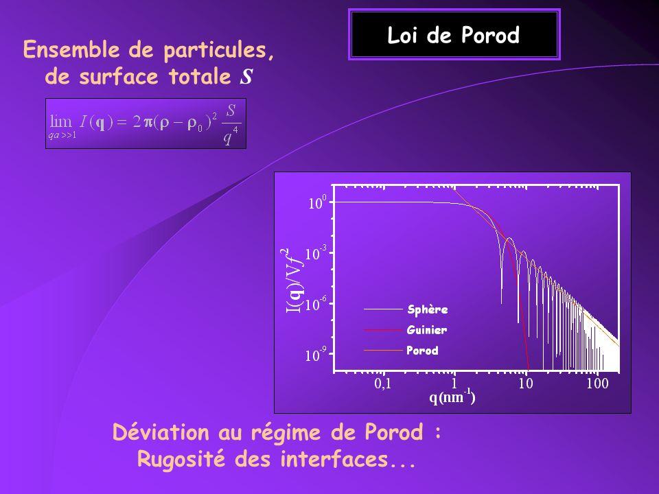 Fractales Vérification sur 3 ordres de grandeur en q SANS sur une roche pétrolière g(r) ~ r D-d Mesure de la dimension Fractale D