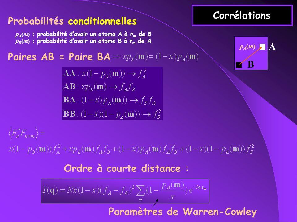 Exemple Ordre local tel que les paires AB favorisées pA(m)pA(m) A B h0123 1 1/2 S(q) Tendance à doubler la période