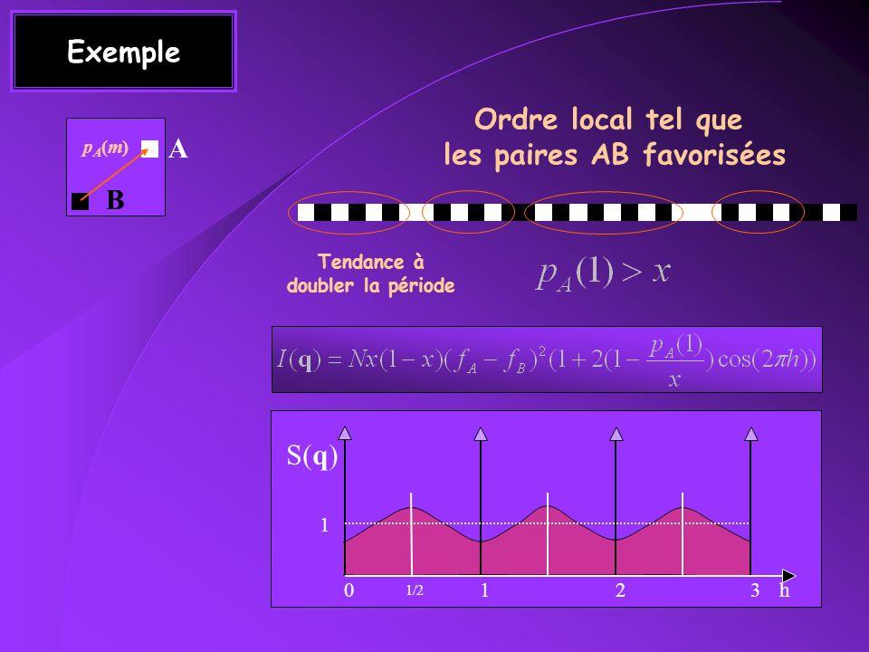 Conclusion Désordre de substitution : I DD ~ (f A -f B ) 2 Visible aux petits angles Seules les variations de contraste apparaissent aux petits angles Désordre de déplacement I DD ~ (q.u) 2 Invisible aux petits angles trop faible pour quune interférence se construise