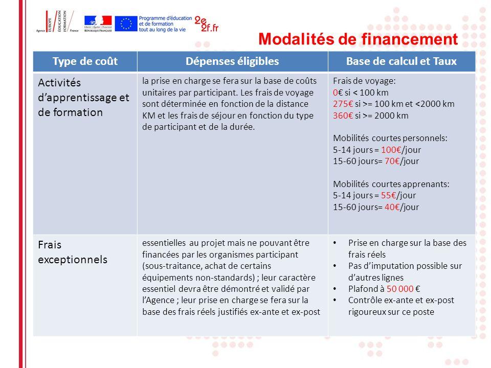 Modalités de financement Type de coûtDépenses éligiblesBase de calcul et Taux Activités dapprentissage et de formation la prise en charge se fera sur