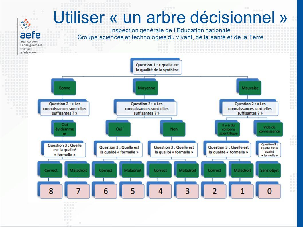 Utiliser « un arbre décisionnel » Inspection générale de lEducation nationale Groupe sciences et technologies du vivant, de la santé et de la Terre