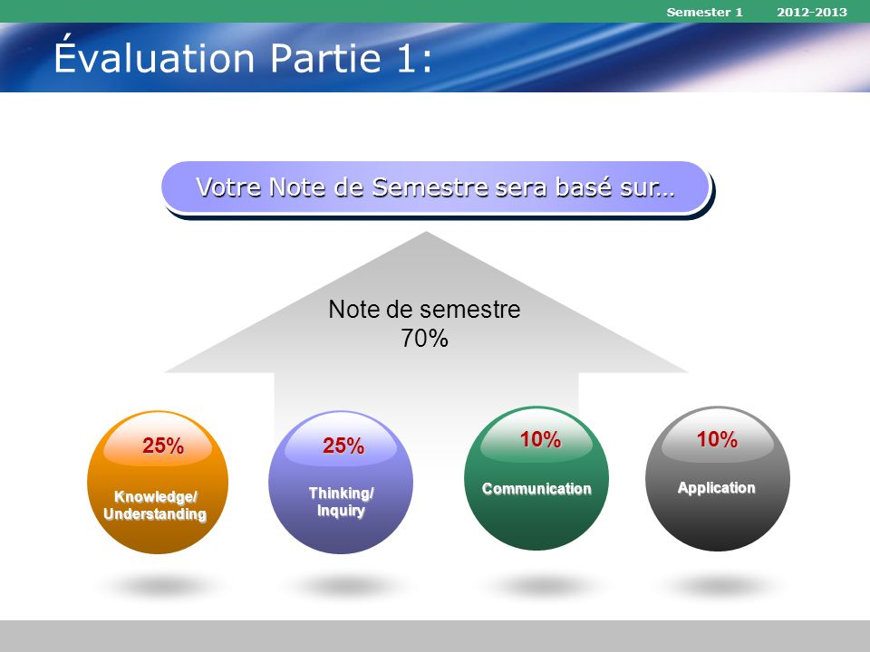 Évaluation Partie 1: Semester 1 2012-2013 Votre Note de Semestre sera basé sur… Note de semestre 70% Knowledge/Understanding Thinking/Inquiry Communication Application 25%25% 10%10%